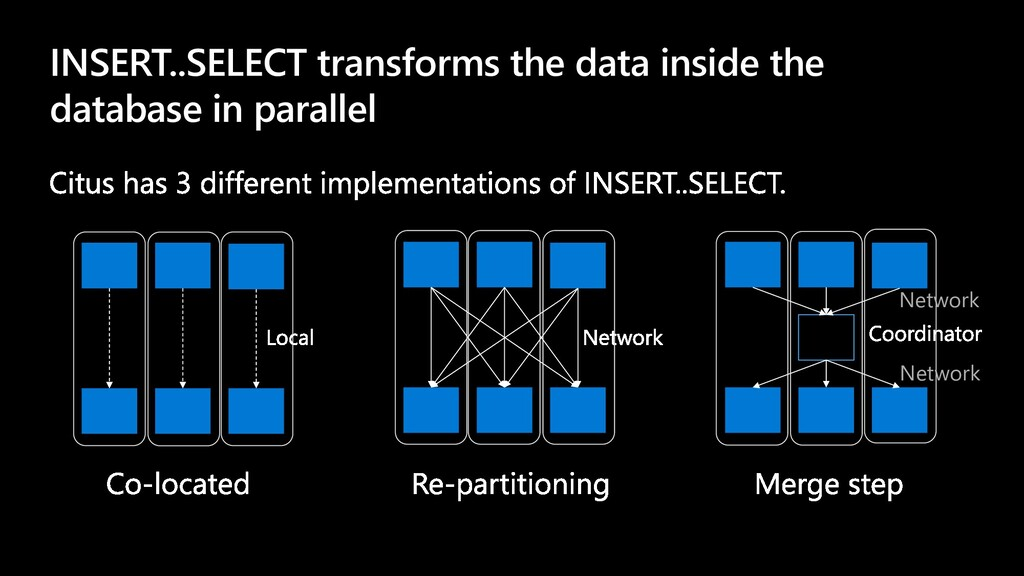 INSERT..SELECT transforms the data inside the d...