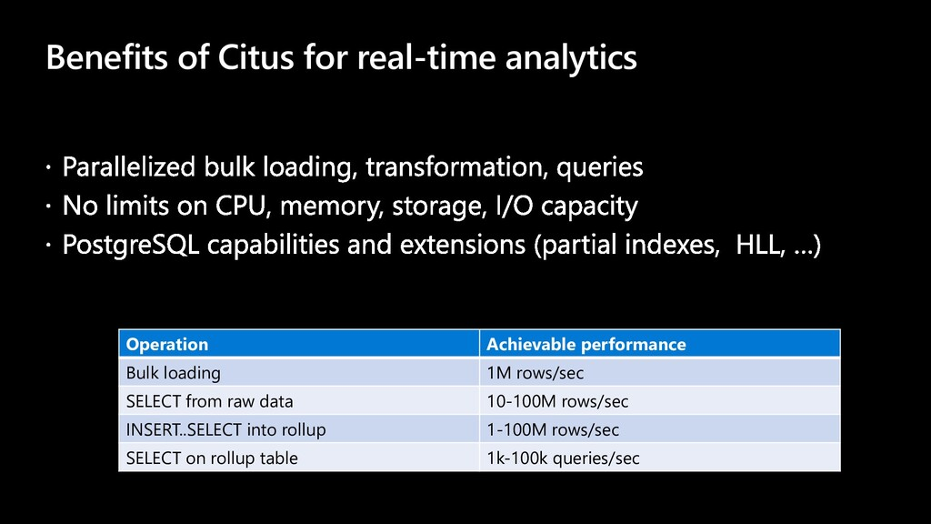 Benefits of Citus for real-time analytics Opera...
