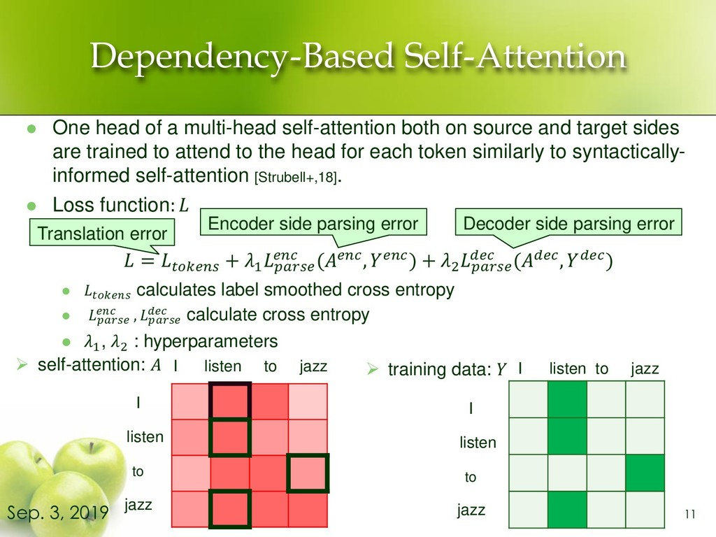 Dependency-Based Self-Attention ⚫ One head of a...