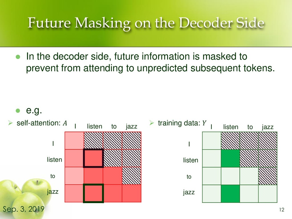 Future Masking on the Decoder Side ⚫ In the dec...