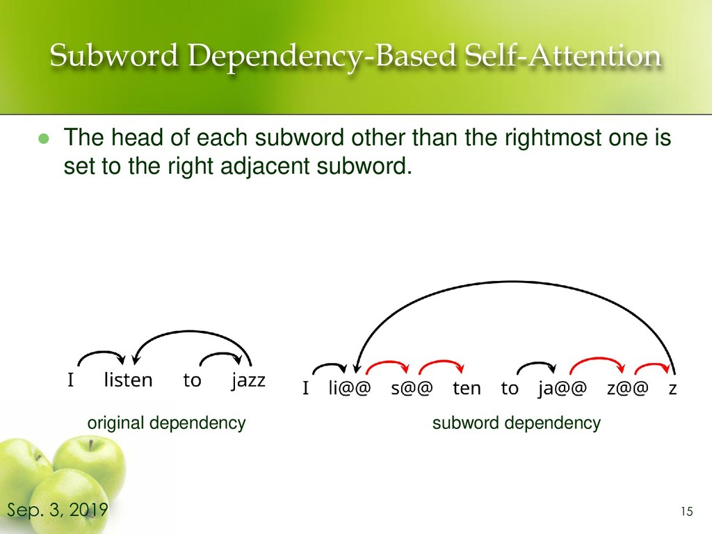 Subword Dependency-Based Self-Attention ⚫ The h...