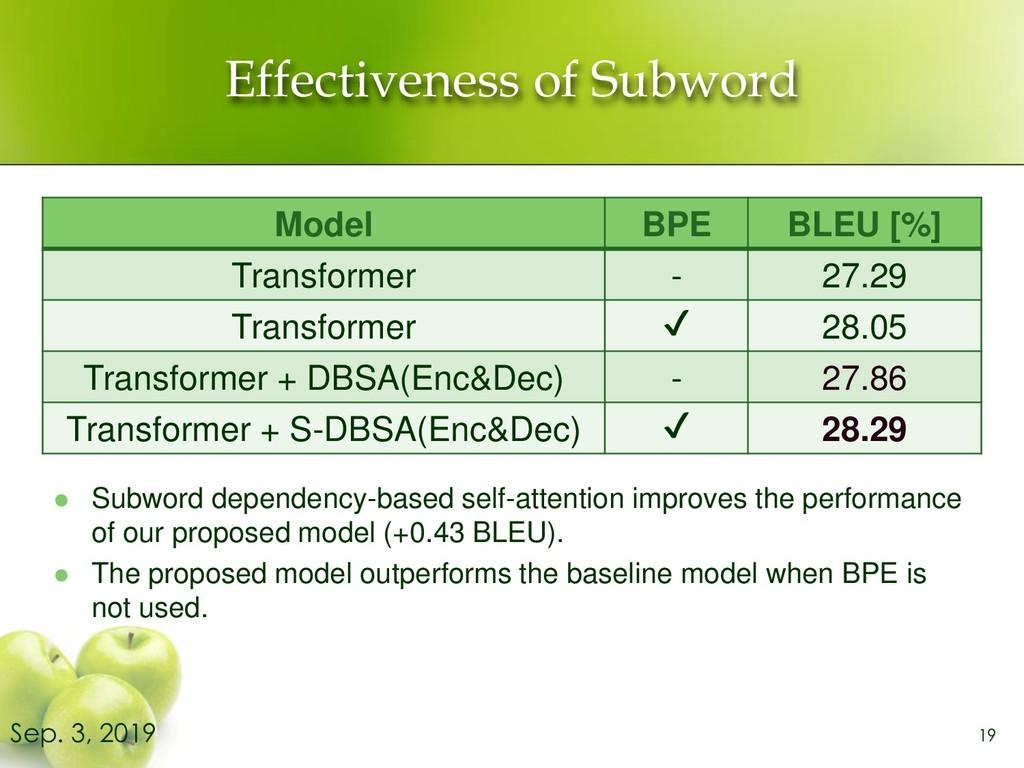 Effectiveness of Subword ⚫ Subword dependency-b...