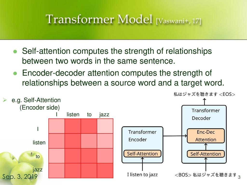 Transformer Model [Vaswani+, 17] ⚫ Self-attenti...