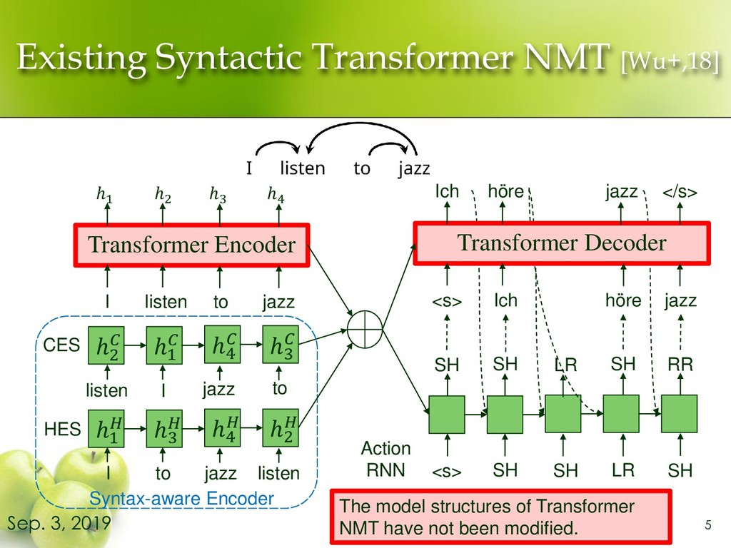 Existing Syntactic Transformer NMT [Wu+,18] 5 S...