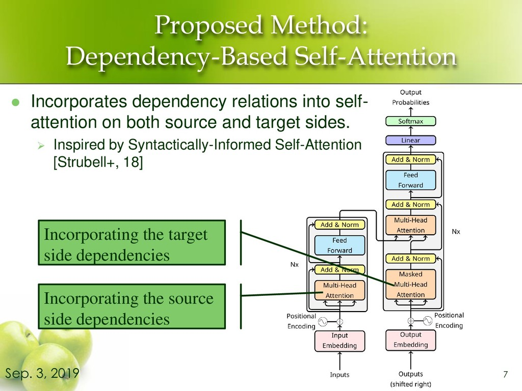 Proposed Method: Dependency-Based Self-Attentio...