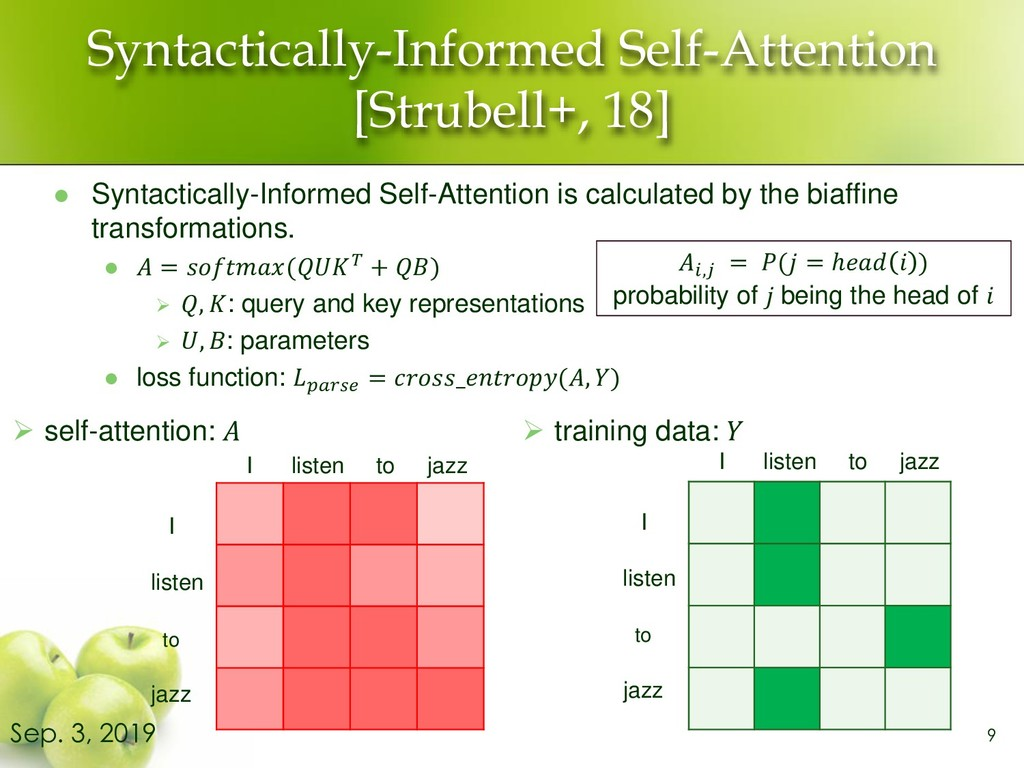 Syntactically-Informed Self-Attention [Strubell...