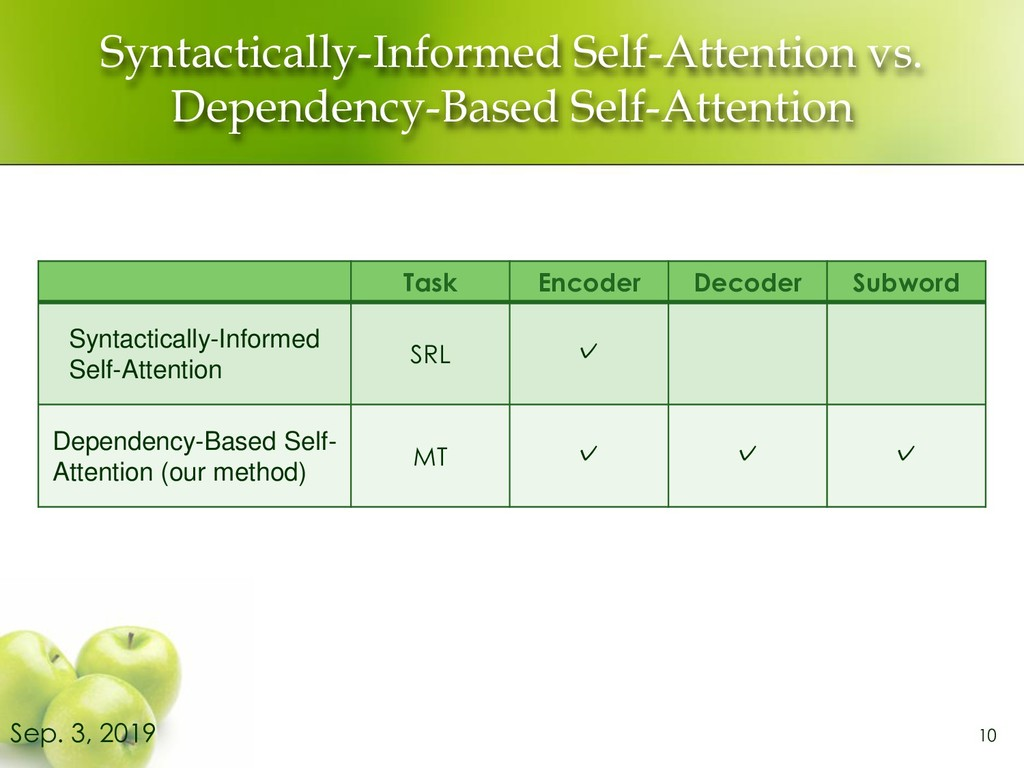 Syntactically-Informed Self-Attention vs. Depen...