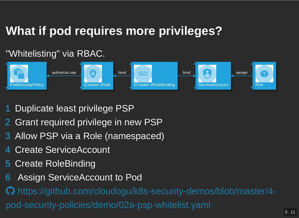 / What if pod requires more privileges? What if...