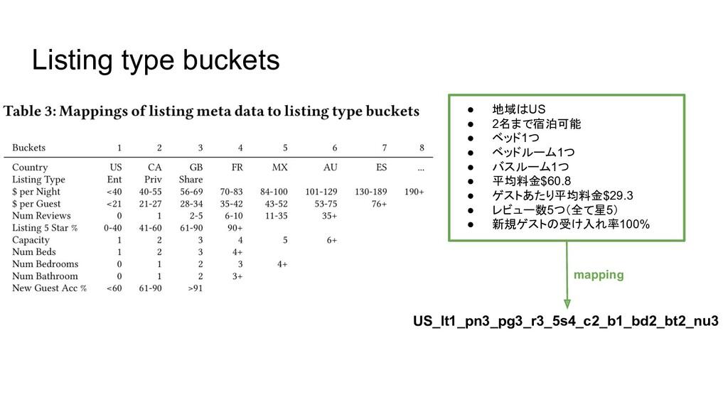 Listing type buckets ● 地域はUS ● 2名まで宿泊可能 ● ベッド1つ...