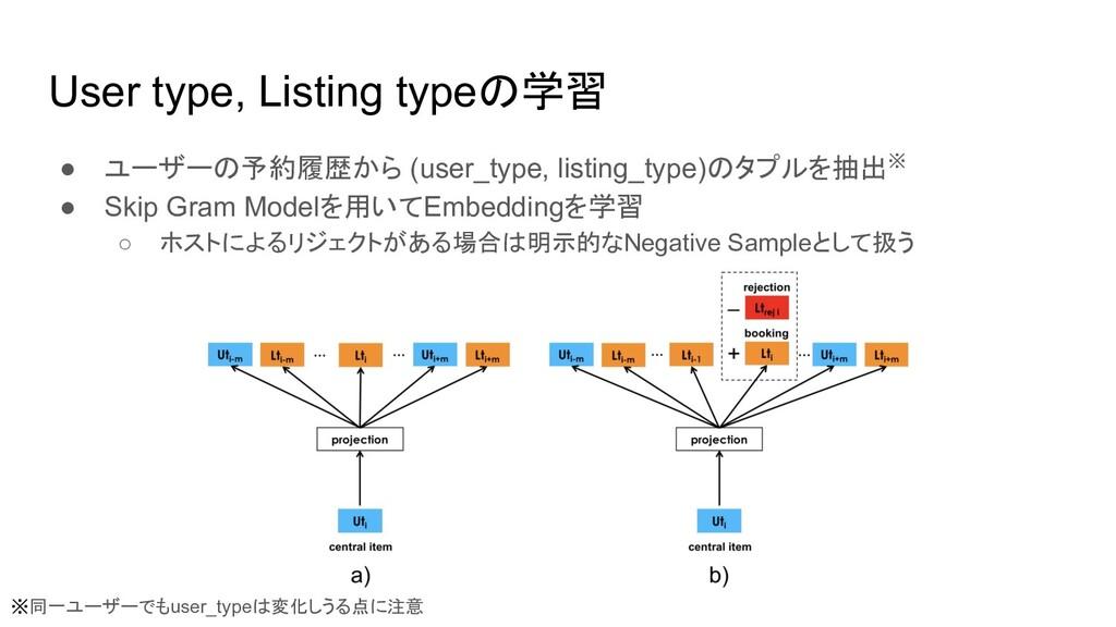 User type, Listing typeの学習 ● ユーザーの予約履歴から (user_...