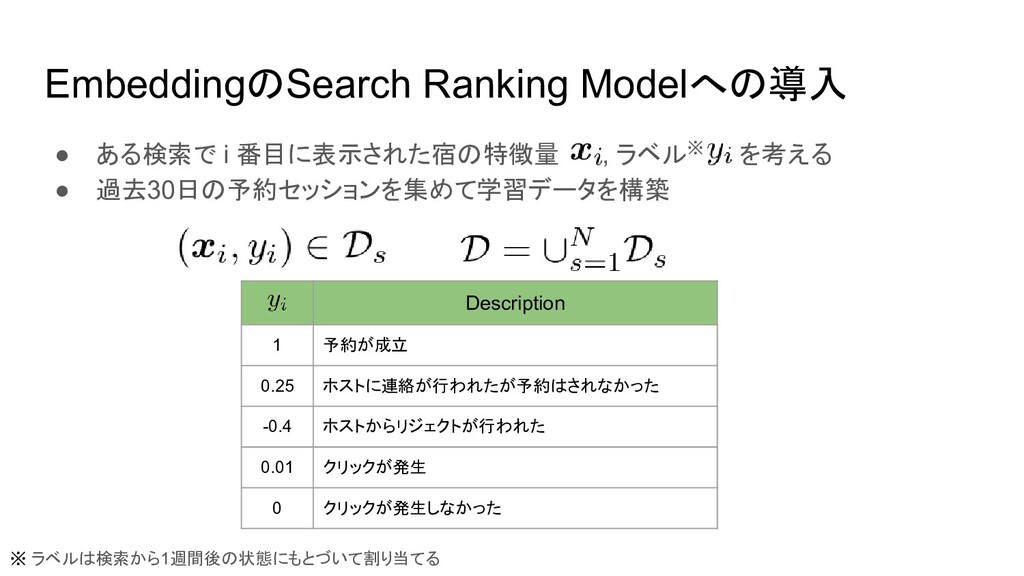 EmbeddingのSearch Ranking Modelへの導入 ● ある検索で i 番目...