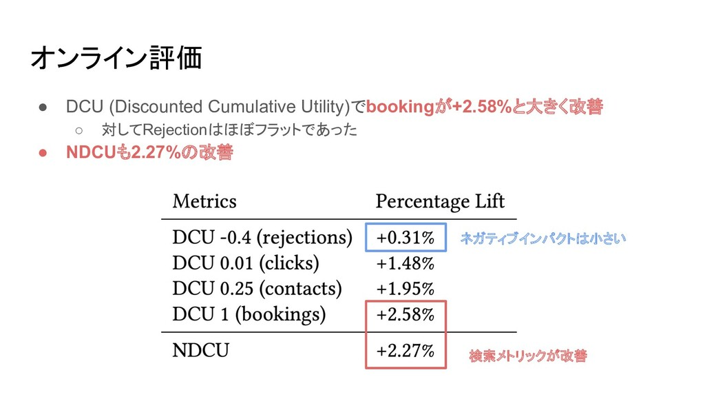 オンライン評価 ● DCU (Discounted Cumulative Utility)でb...