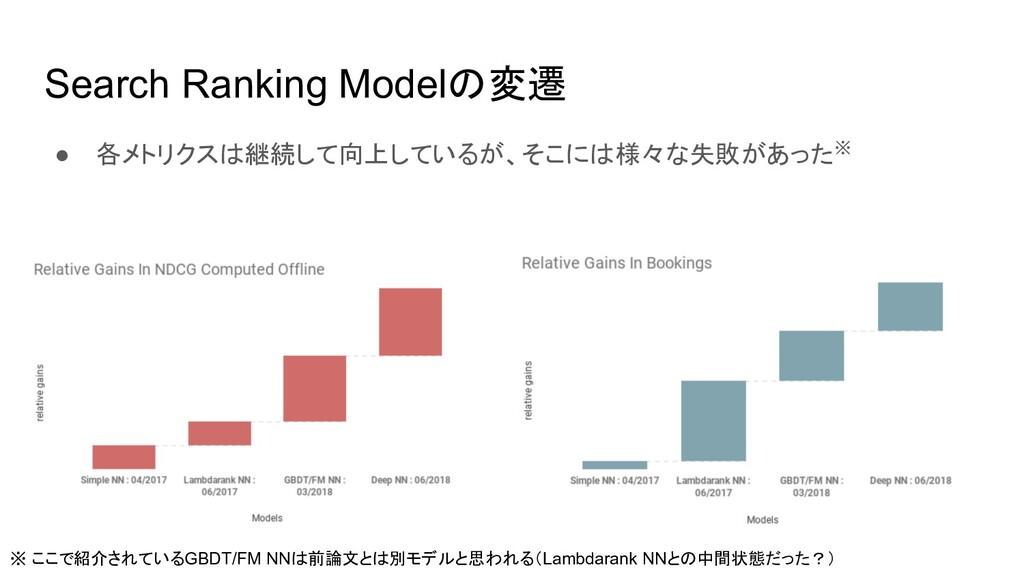 Search Ranking Modelの変遷 ● 各メトリクスは継続して向上しているが、そこ...