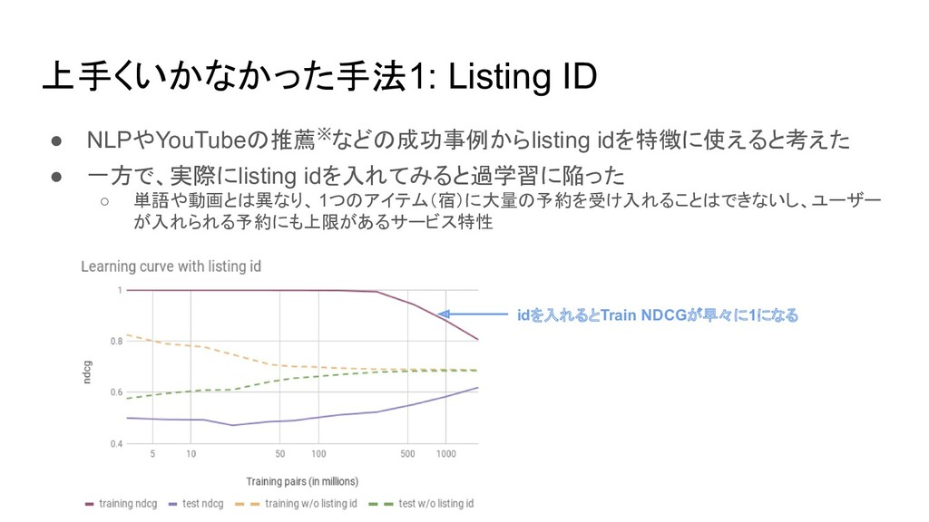 上手くいかなかった手法1: Listing ID ● NLPやYouTubeの推薦※などの成功...