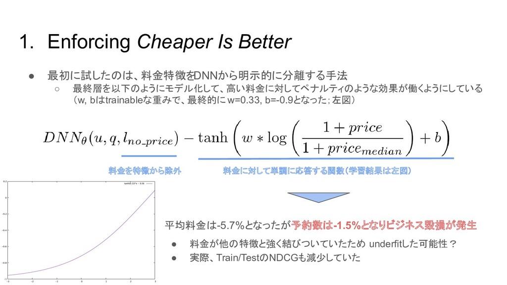 1. Enforcing Cheaper Is Better ● 最初に試したのは、料金特徴を...