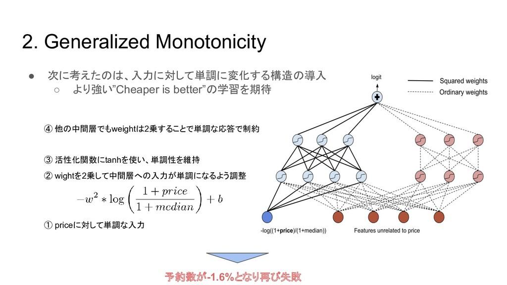2. Generalized Monotonicity ● 次に考えたのは、入力に対して単調に...