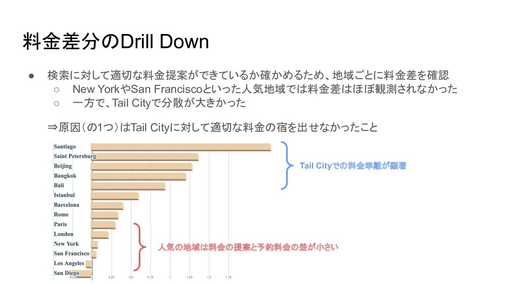 料金差分のDrill Down ● 検索に対して適切な料金提案ができているか確かめるため、地域...