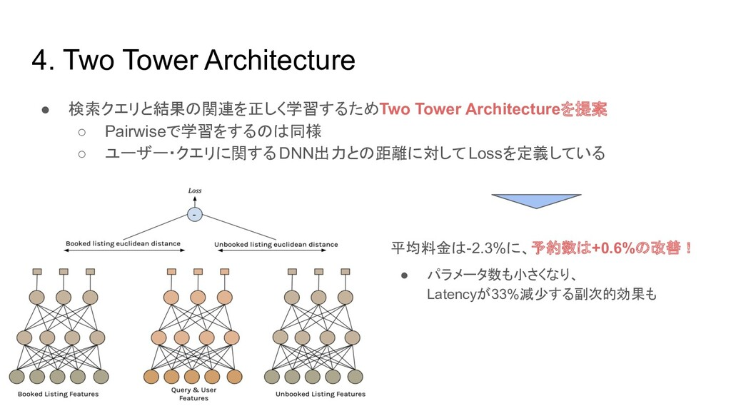 4. Two Tower Architecture ● 検索クエリと結果の関連を正しく学習する...