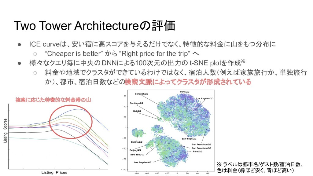 Two Tower Architectureの評価 ● ICE curveは、安い宿に高スコア...