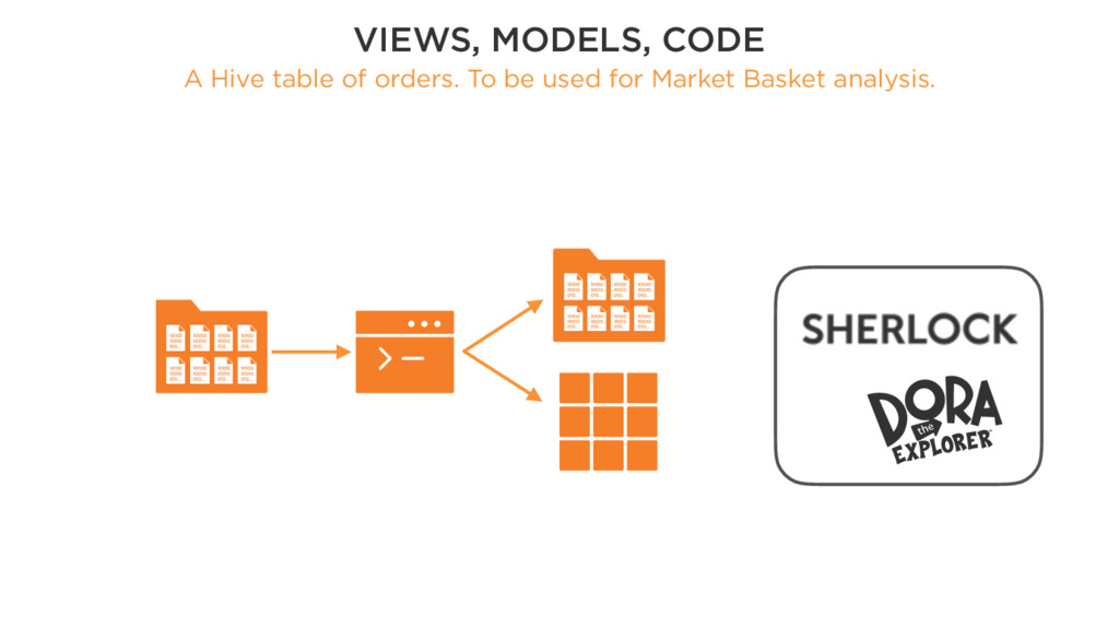 VIEWS, MODELS, CODE A Hive table of orders. To ...