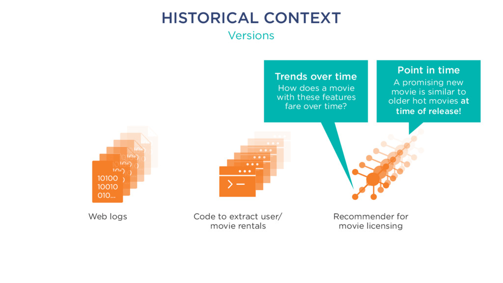 HISTORICAL CONTEXT Versions Web logs Code to ex...