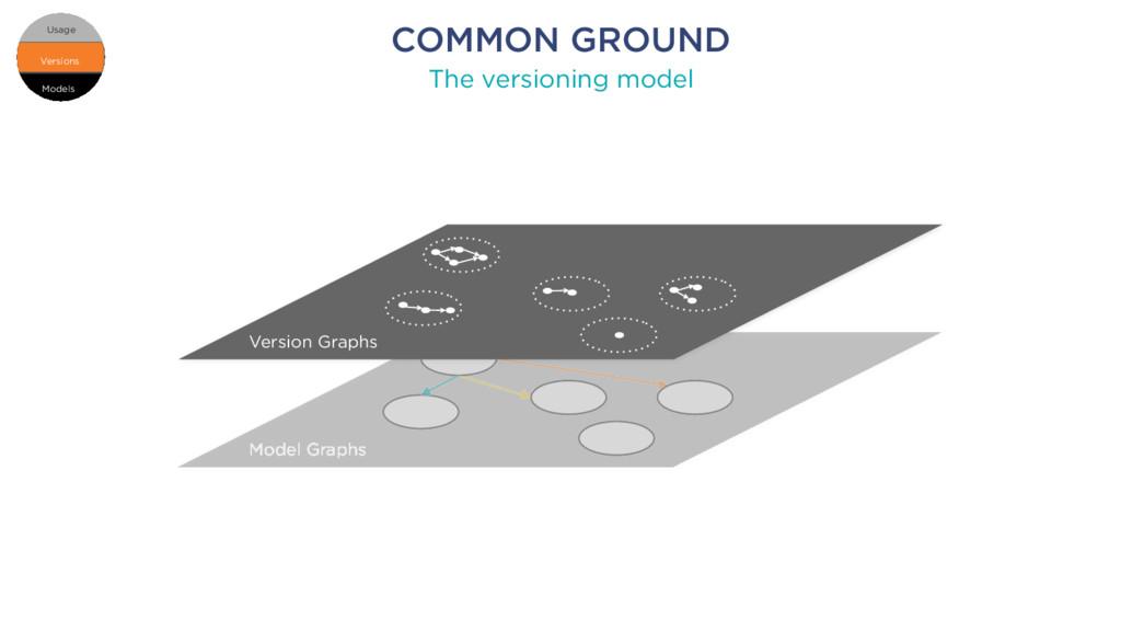 COMMON GROUND The versioning model Models Versi...