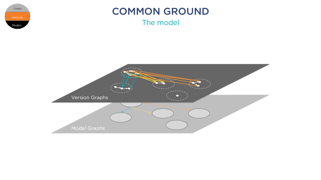 COMMON GROUND The model Models Versions Usage M...