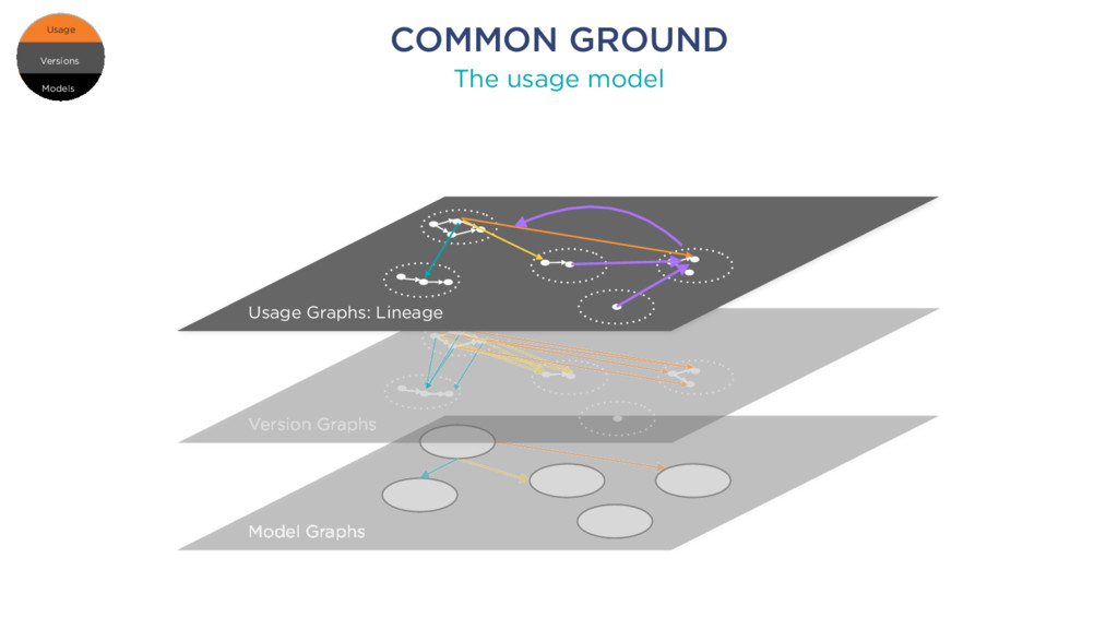 COMMON GROUND The usage model Models Versions U...
