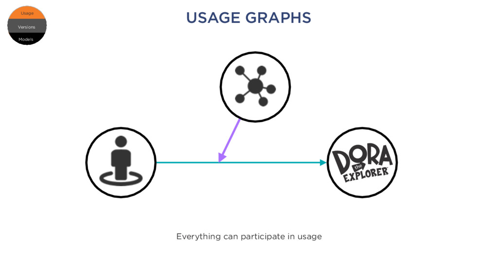 USAGE GRAPHS Everything can participate in usag...