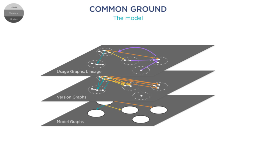 COMMON GROUND The model Versions Models Usage M...