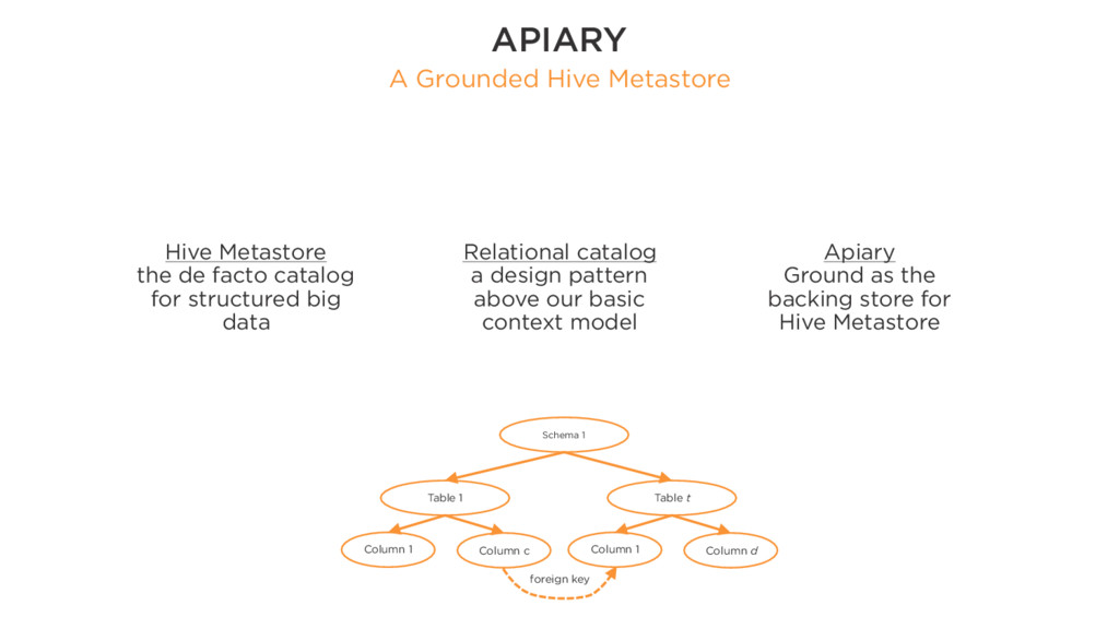 APIARY A Grounded Hive Metastore Schema 1 Table...