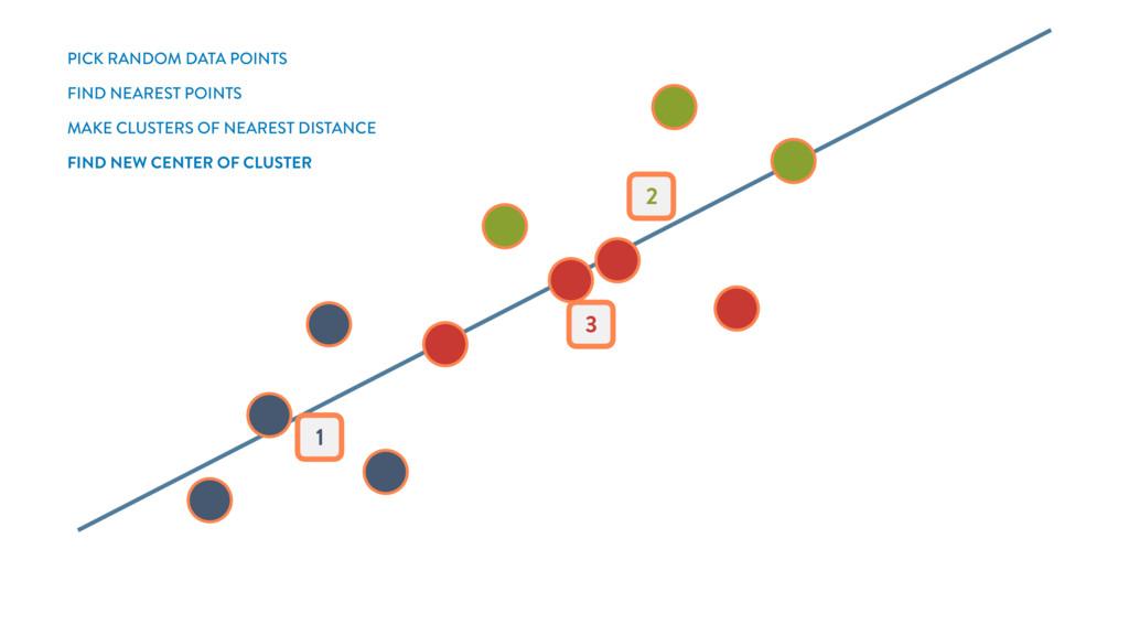 1 3 2 PICK RANDOM DATA POINTS MAKE CLUSTERS OF ...