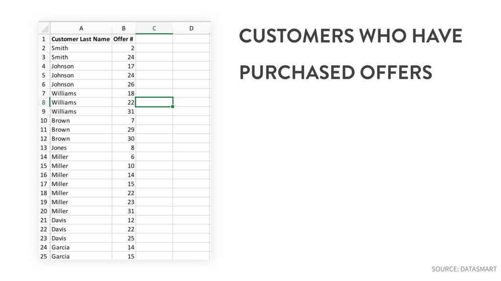 CUSTOMERS WHO HAVE PURCHASED OFFERS SOURCE: DAT...