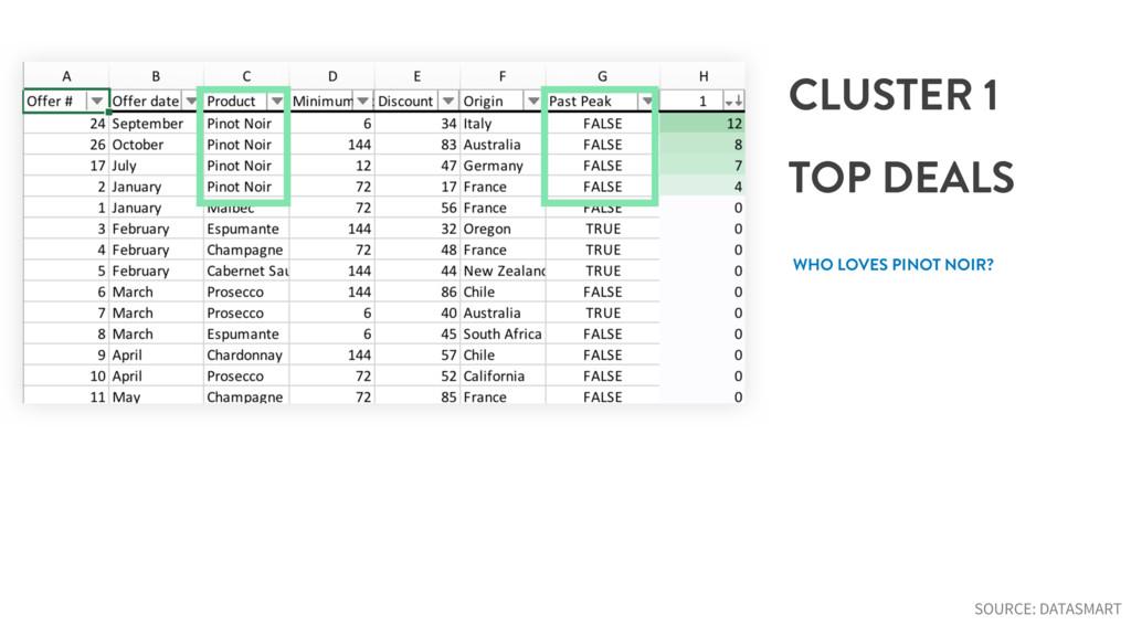 CLUSTER 1 TOP DEALS WHO LOVES PINOT NOIR? SOURC...
