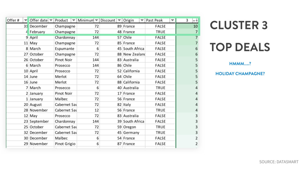 CLUSTER 3 TOP DEALS HMMM…..? HOLIDAY CHAMPAGNE?...