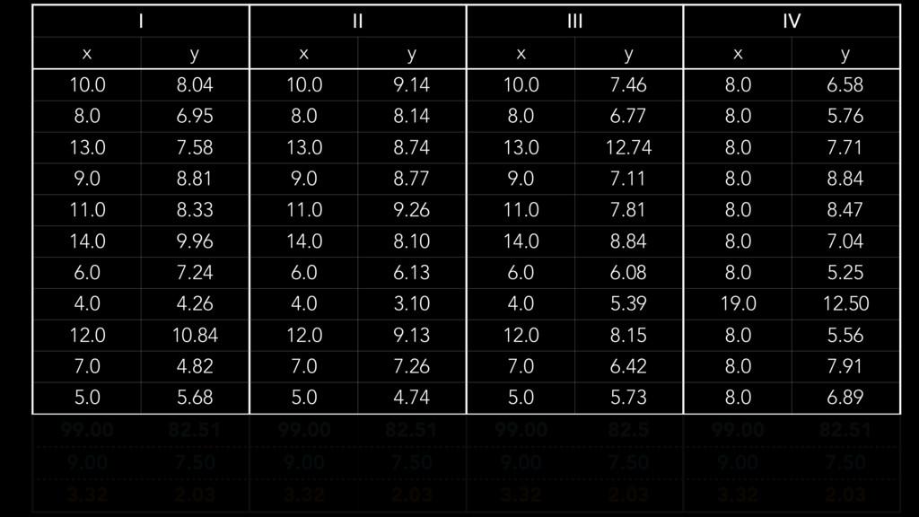 I II III IV x y x y x y x y 10.0 8.04 10.0 9.14...
