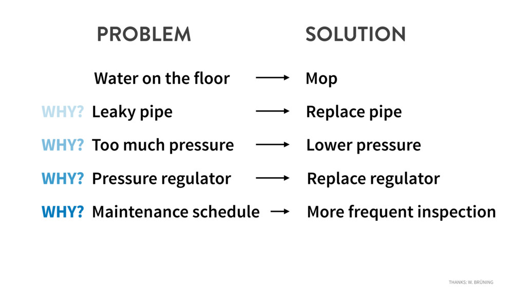PROBLEM SOLUTION Water on the floor Mop WHY? Le...
