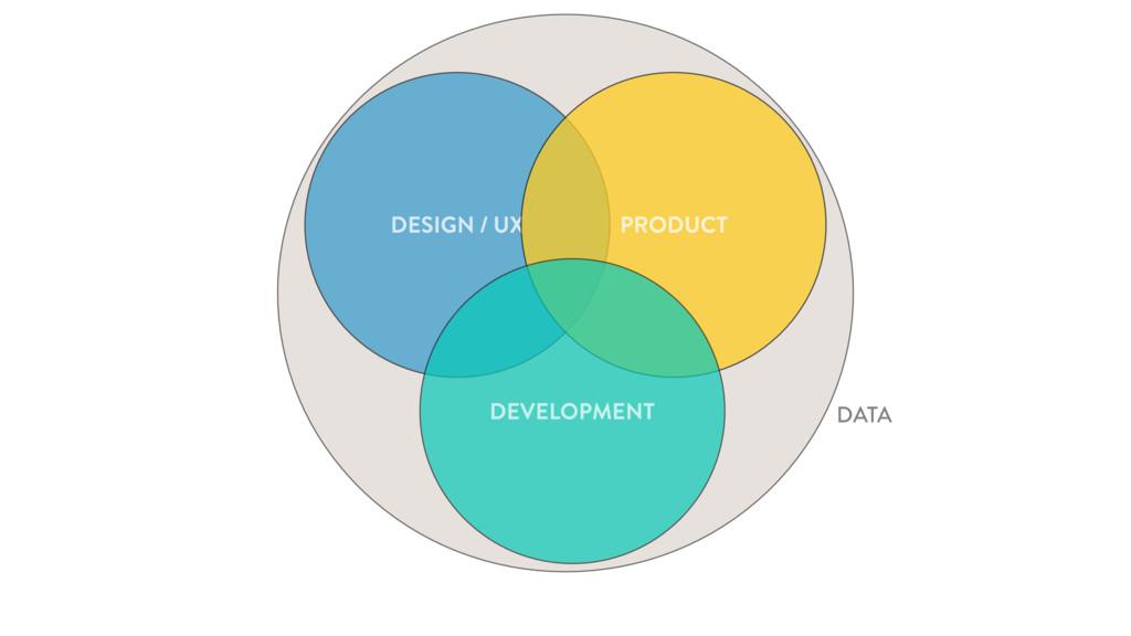 DATA DESIGN / UX PRODUCT DEVELOPMENT DATA