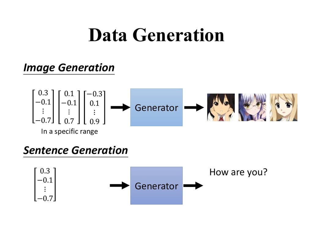 Data Generation Generator Image Generation Sent...