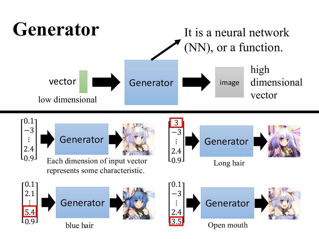 Generator Generator It is a neural network (NN)...