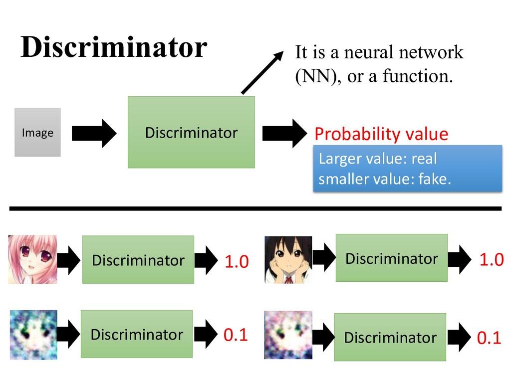 Discriminator Probability value Image Larger va...