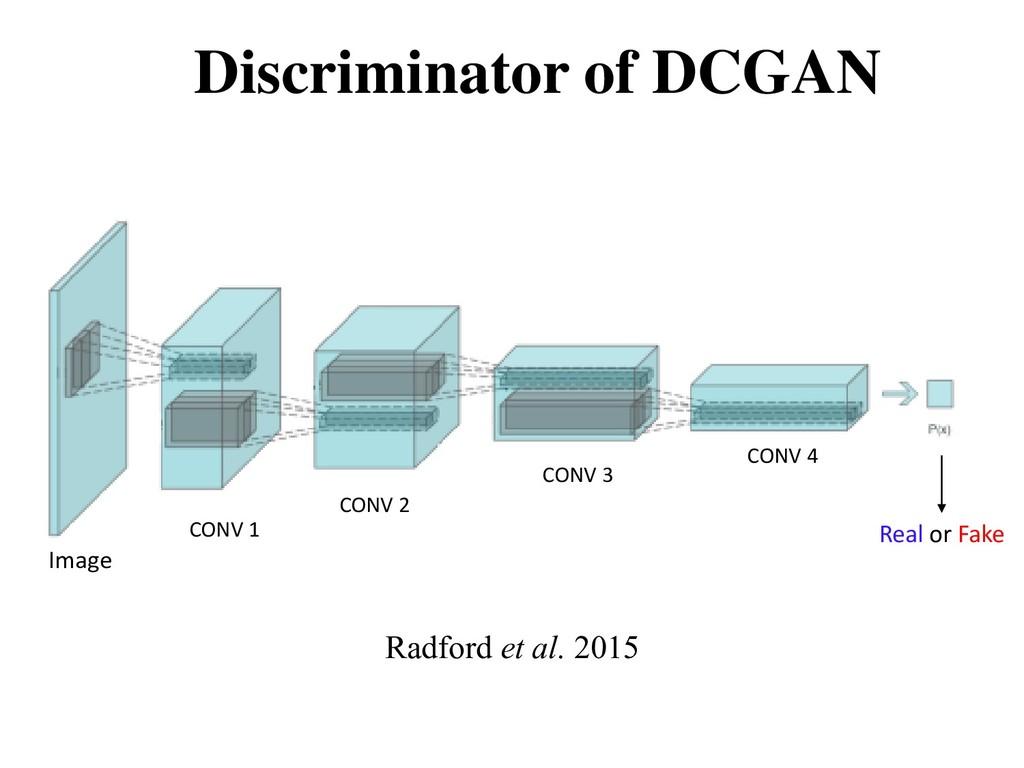 Discriminator of DCGAN Radford et al. 2015 Real...