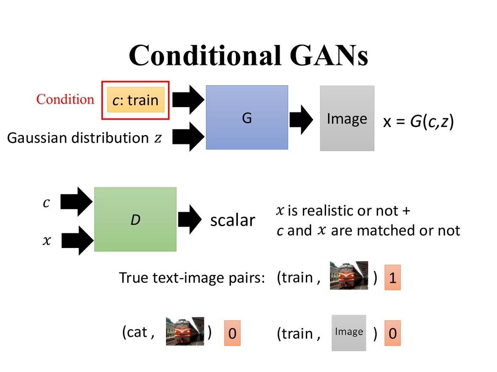 Conditional GANs D scalar   True text-image pai...