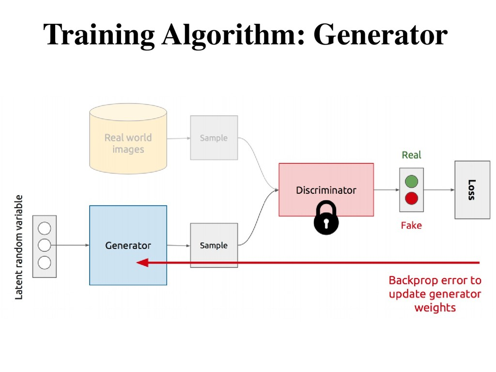 Training Algorithm: Generator