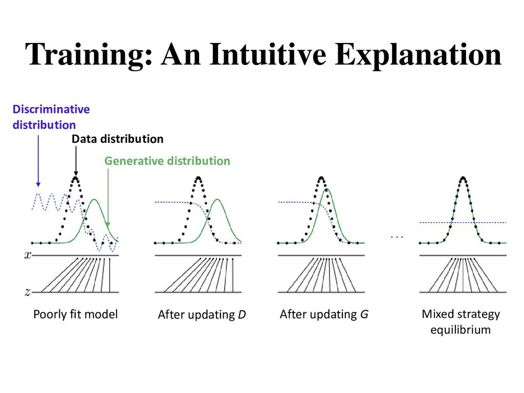 Training: An Intuitive Explanation Discriminati...