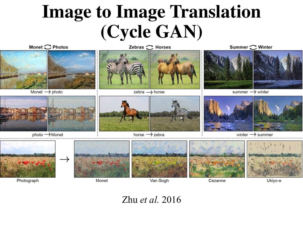 Image to Image Translation (Cycle GAN) Zhu et a...
