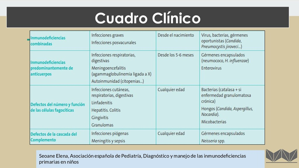 Seoane Elena, Asociación española de Pediatría,...