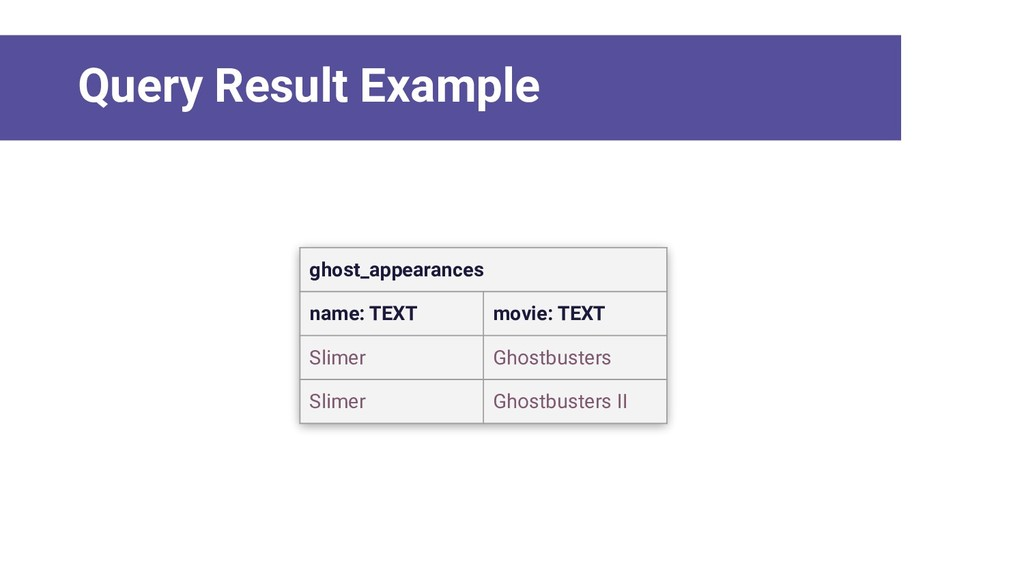 ghost_appearances name: TEXT movie: TEXT Slimer...
