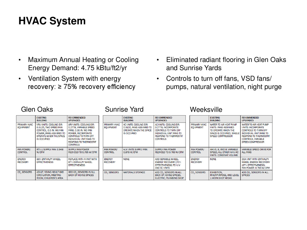 • Maximum Annual Heating or Cooling Energy Dema...