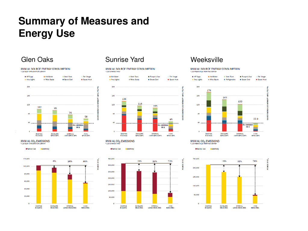 Summary of Measures and Energy Use Glen Oaks Su...